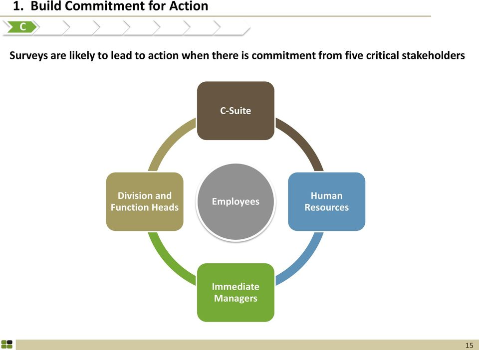 commitment from five critical stakeholders C-Suite