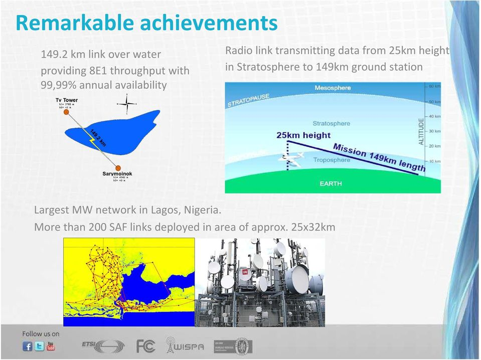 availability Radio link transmitting data from 25km height in