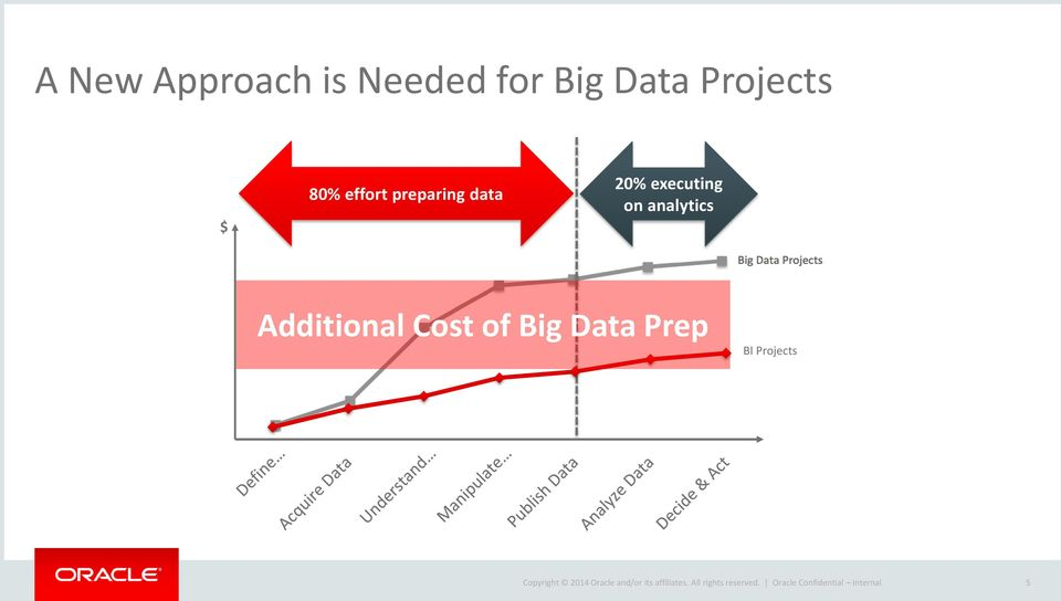 Additional Cost of Big Data Prep BI Projects Copyright 2014 Oracle