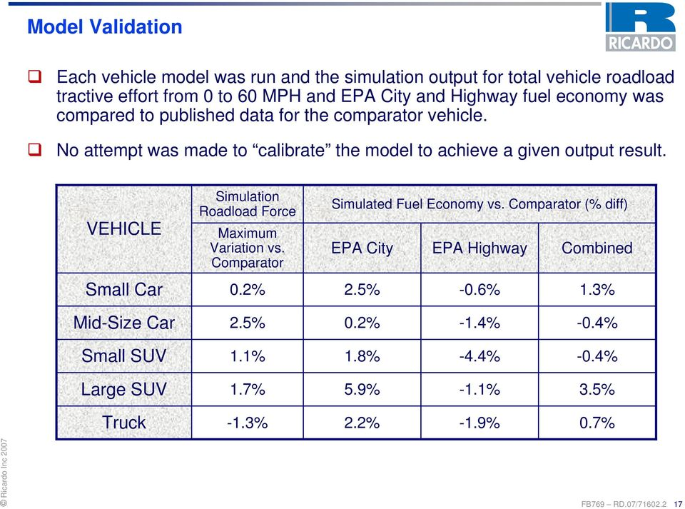 Highway fuel economy was compared to published data for the comparator vehicle. No attempt was made to calibrate the model to achieve a given output result.