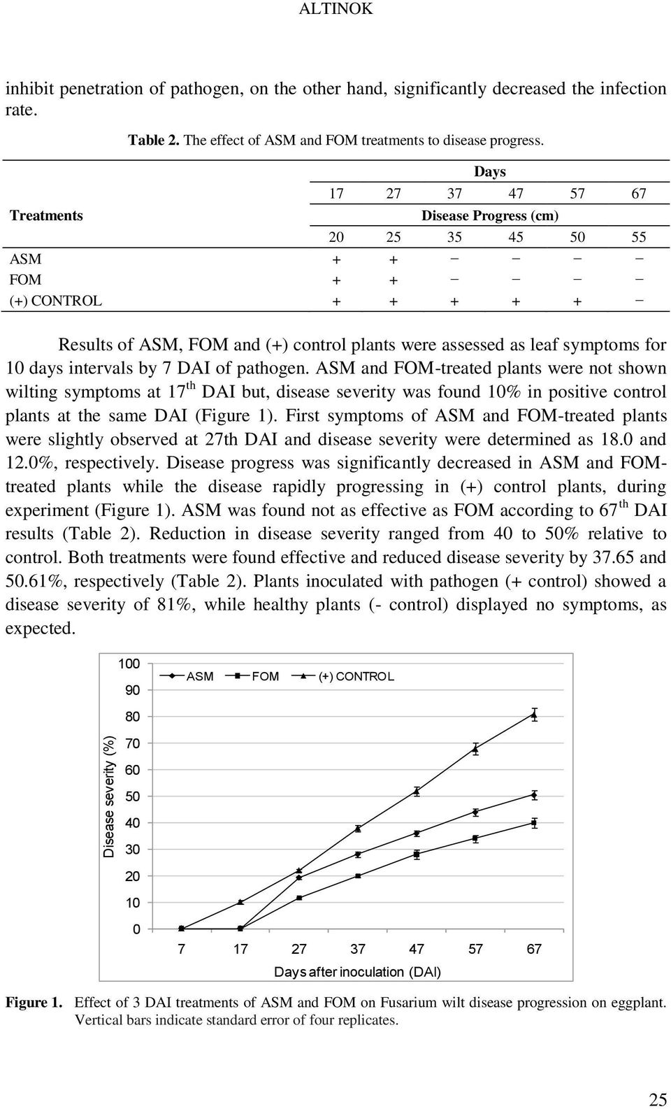 intervals by 7 DAI of pathogen. ASM and FOM-treated plants were not shown wilting symptoms at 17 th DAI but, disease severity was found 10% in positive control plants at the same DAI (Figure 1).