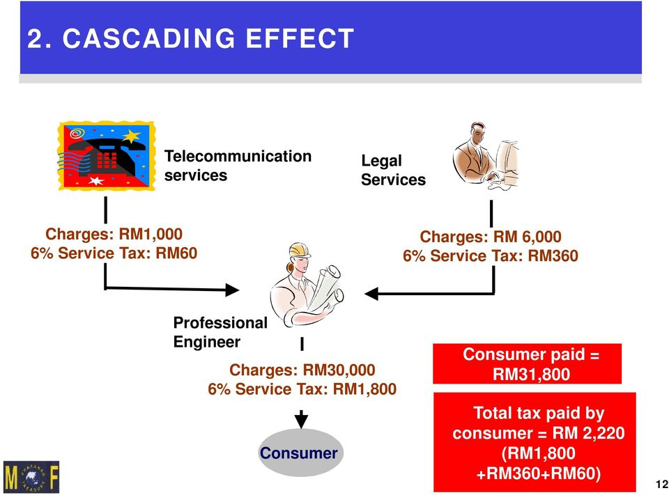 RM360 Professional Engineer Charges: RM30,000 6% Service Tax: RM1,800 Consumer