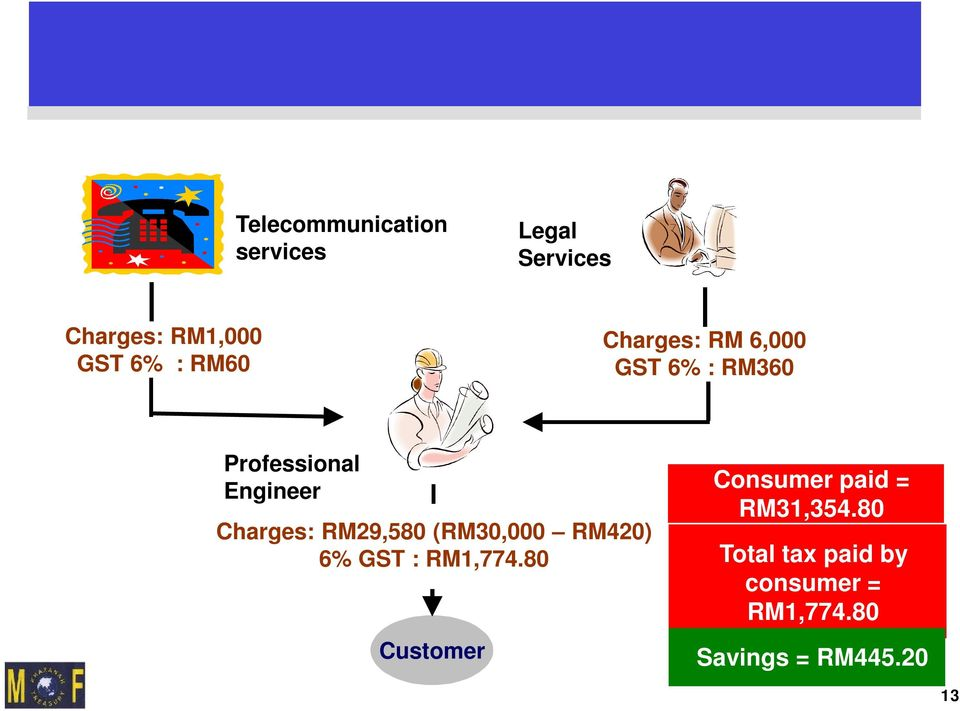 RM360 Professional Engineer Charges: RM29,580 (RM30,000 RM420) 6% GST : RM1,774.