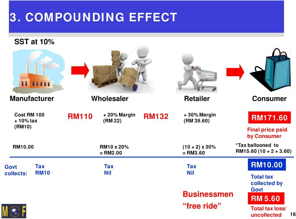 00 RM10 x 20% = RM2.00 (10 + 2) x 30% = RM3.60 *Tax ballooned to RM15.60 (10 + 2 + 3.