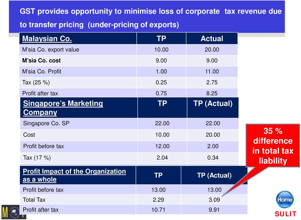 25 Singapore s Marketing Company TP TP (Actual) Singapore Co. SP 22.00 22.00 Cost 10.00 20.00 Profit before tax 12.00 2.00 Tax (17 %) 2.04 0.