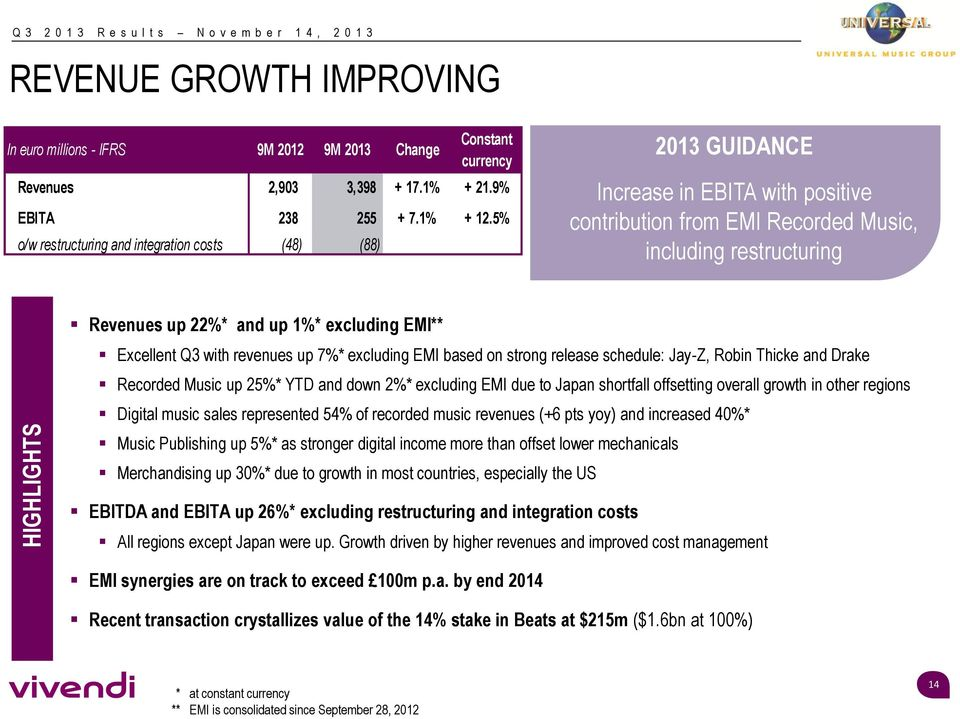 5% o/w restructuring and integration costs (48) (88) 2013 GUIDANCE Increase in EBITA with positive contribution from EMI Recorded Music, including restructuring Revenues up 22%* and up 1%* excluding