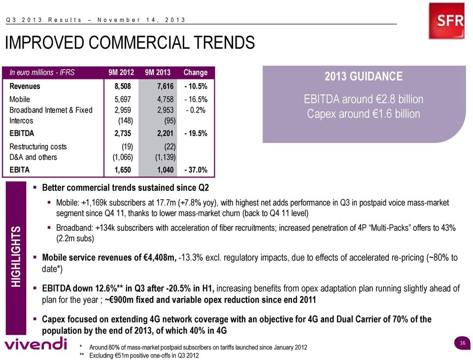 0% 2013 GUIDANCE EBITDA around 2.8 billion Capex around 1.6 billion Better commercial trends sustained since Q2 Mobile: +1,169k subscribers at 17.7m (+7.