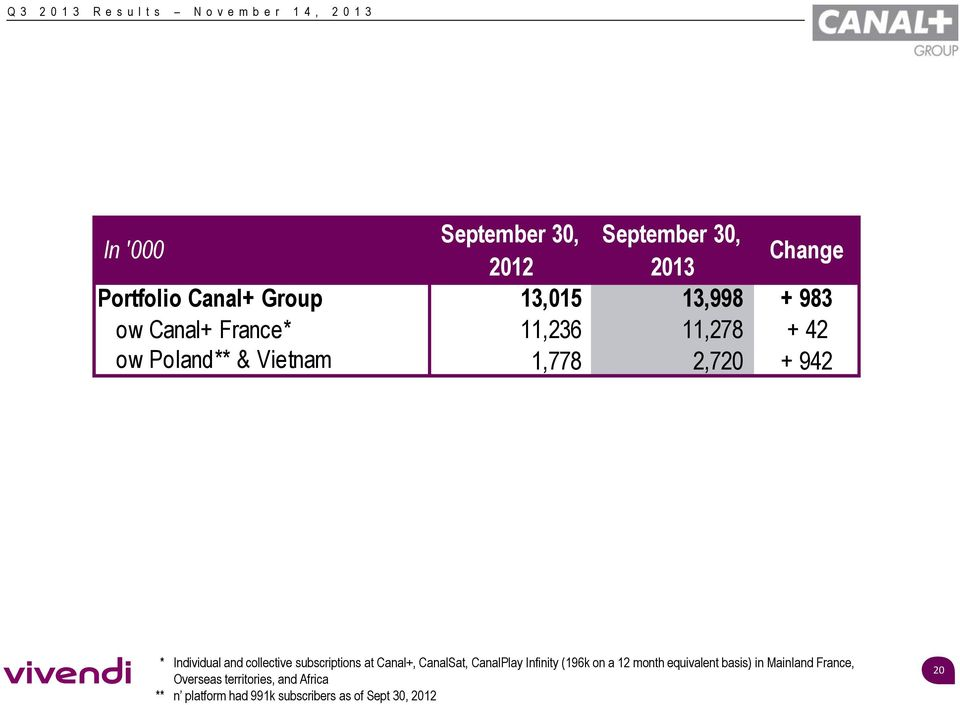 collective subscriptions at Canal+, CanalSat, CanalPlay Infinity (196k on a 12 month equivalent