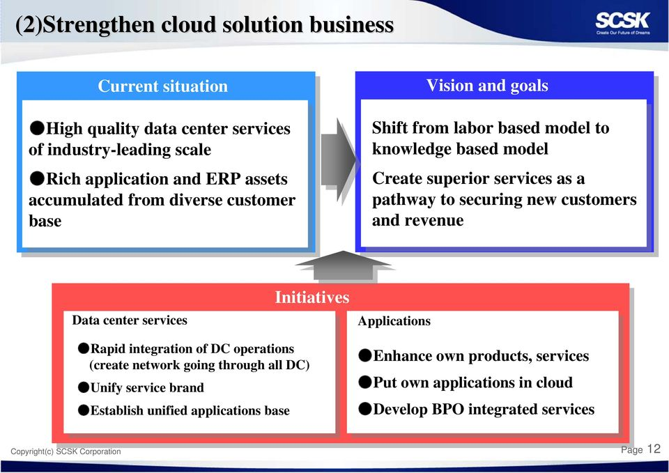 new customers and revenue Data services Initiatives Applications Rapid integration of DC operations (create network going through all DC) Unify service brand