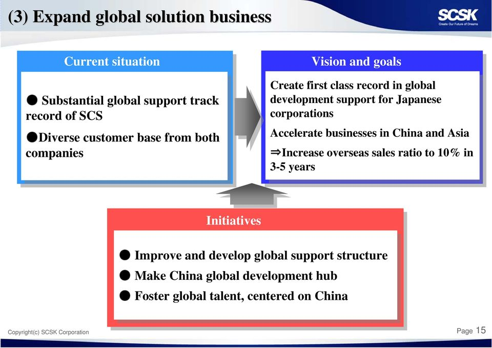 businesses in in China and and Asia Asia Increase overseas sales sales ratio ratio to to 10% 10% in in 3-5 3-5 years Initiatives Improve