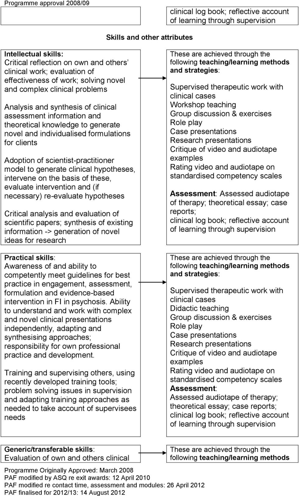 Adoption of scientist-practitioner model to generate clinical hypotheses, intervene on the basis of these, evaluate intervention and (if necessary) re-evaluate hypotheses Critical analysis and
