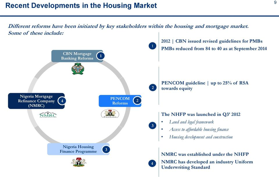 up to 25% of RSA towards equity Nigeria Mortgage Refinance Company (NMRC) 4 PENCOM Reforms 2 The NHFP was launched in Q3 2012 3 Land and legal framework Access to