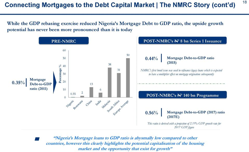 44% Mortgage Debt-to-GDP ratio (2015) NMRC s first bond issue was used to refinance legacy loans which is expected to have a multiplier effect on mortgage origination subsequently POST-NMRC s N 140