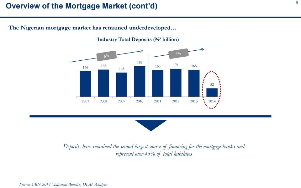 2010 2011 2012 2013 2014 Deposits have remained the second largest source of financing for the