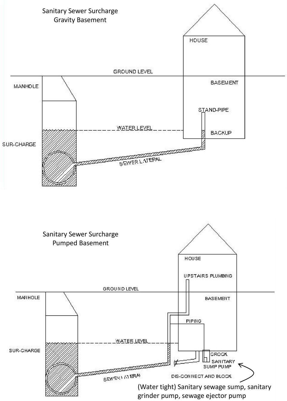 Basement (Water tight) Sanitary sewage