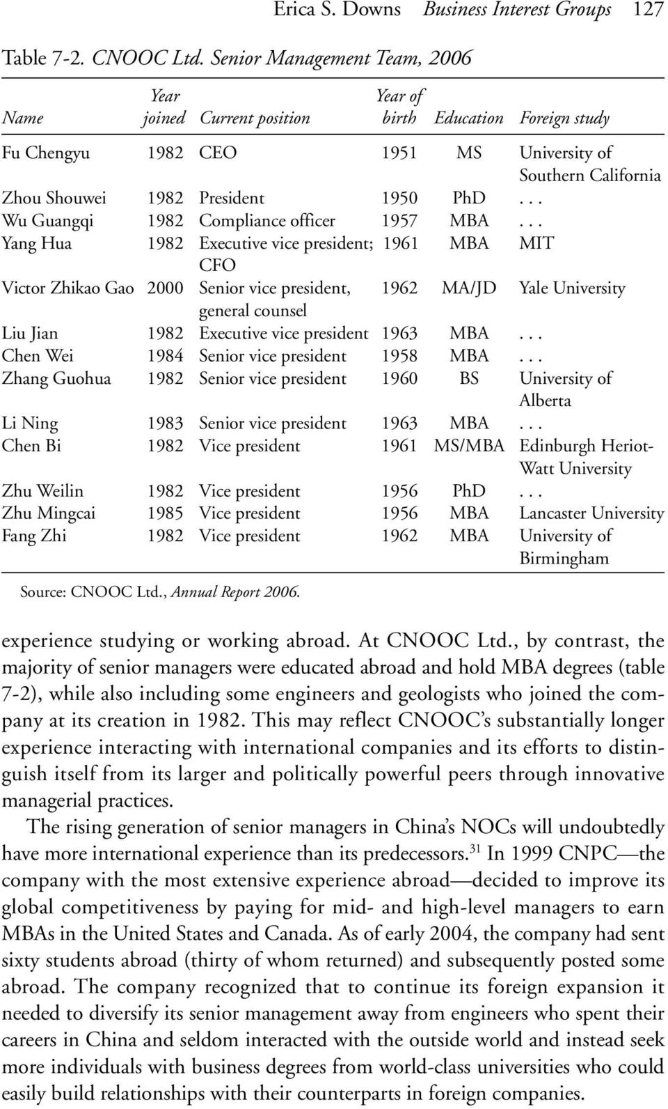 .. Wu Guangqi 1982 Compliance officer 1957 MBA.