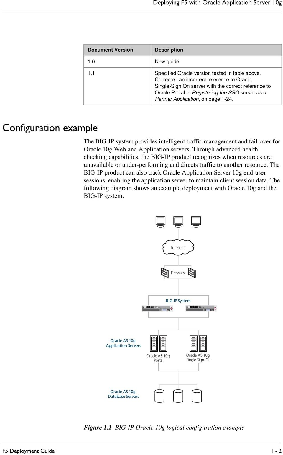 Configuration example The BIG-IP system provides intelligent traffic management and fail-over for Oracle 10g Web and Application servers.