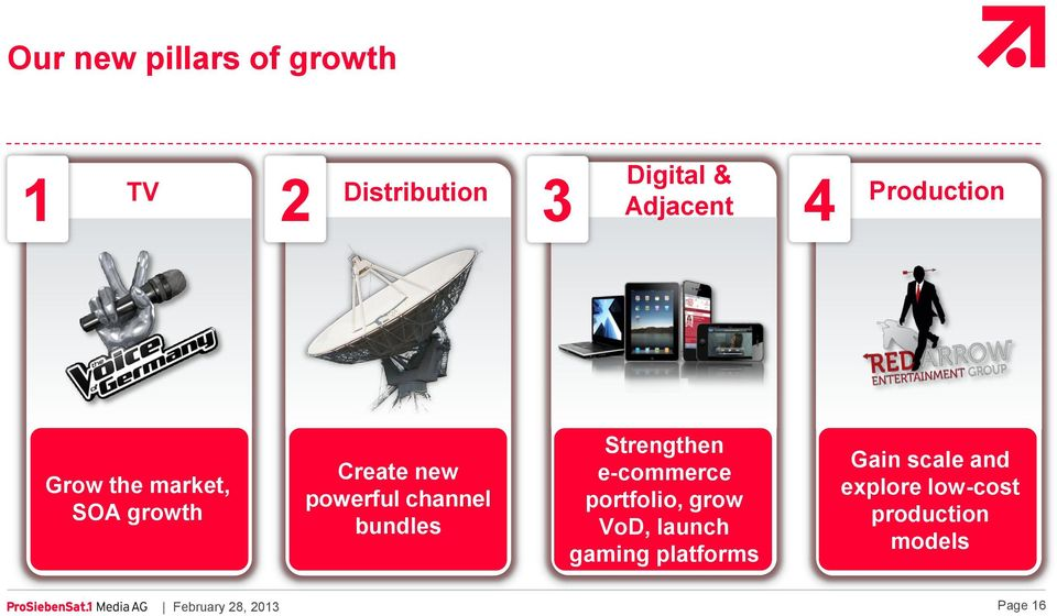 bundles Strengthen e-commerce portfolio, grow VoD, launch gaming