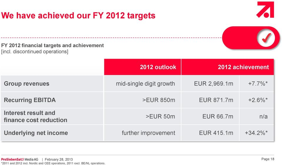 7%* Recurring EBITDA >EUR 850m EUR 871.7m +2.6%* Interest result and finance cost reduction >EUR 50m EUR 66.