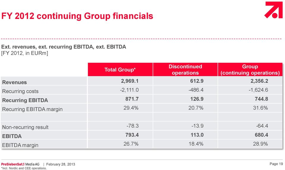 9 2,356.2 Recurring costs -2,111.0-486.4-1,624.6 Recurring EBITDA 871.7 126.9 744.8 Recurring EBITDA margin 29.4% 20.