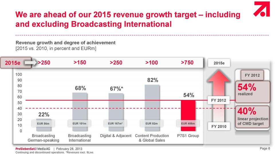 Broadcasting International Digital & Adjacent 82% Content Production & Global Sales 54% EUR 56m EUR 101m EUR 167m* EUR 82m EUR 406m P7S1 Group FY