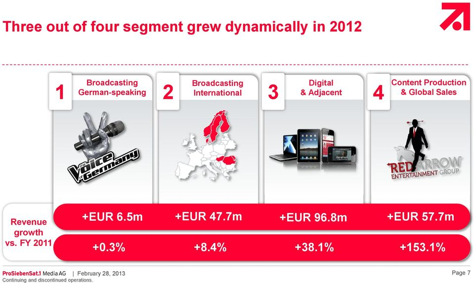 Sales Revenue growth vs. FY 2011 +EUR 6.5m +0.3% +EUR 47.7m +8.4% +EUR 96.8m +38.