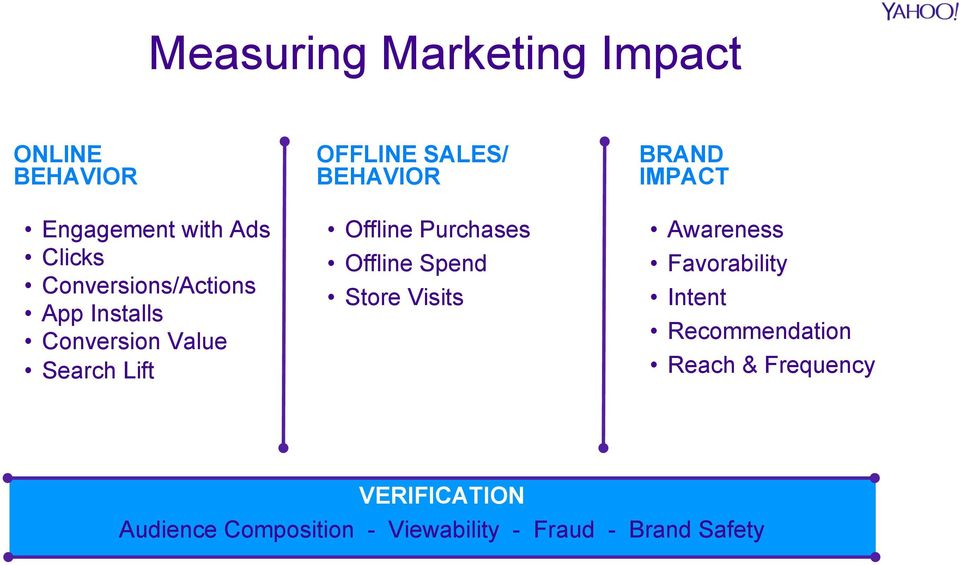 Offline Purchases Offline Spend Store Visits BRAND IMPACT Awareness Favorability Intent