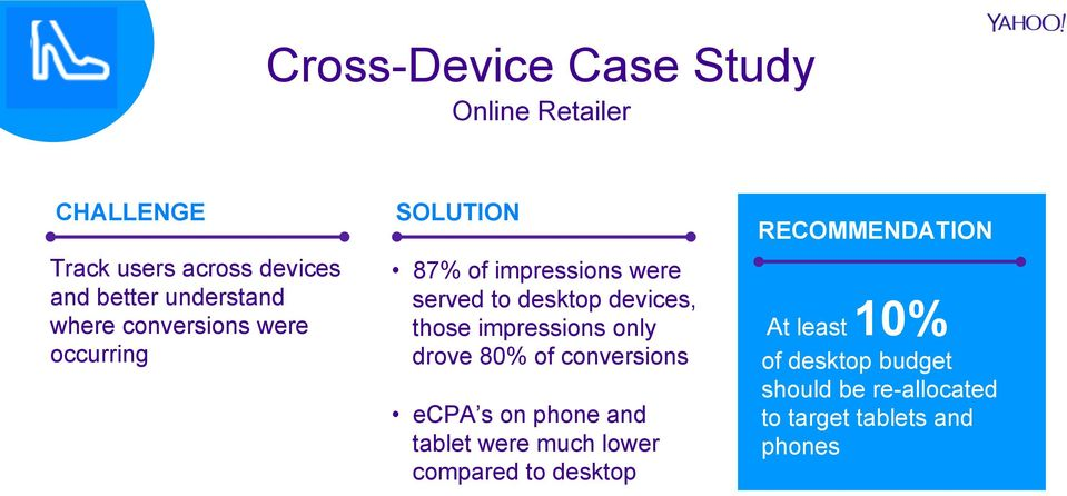 impressions only drove 80% of conversions ecpa s on phone and tablet were much lower compared to
