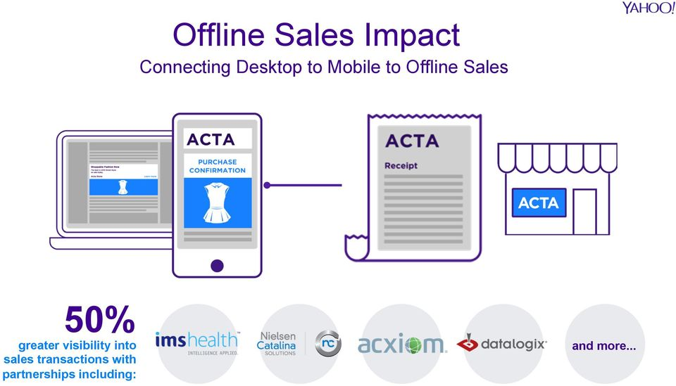 visibility into sales transactions with