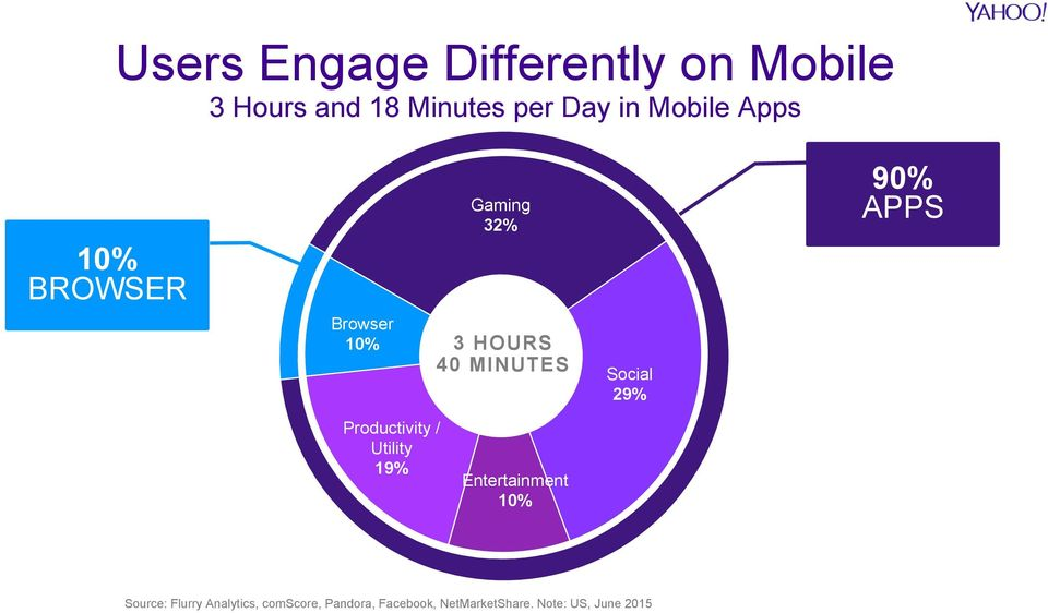 Gaming 29% 32% 90% APPS Productivity / Utility 19% Entertainment 10% Source: