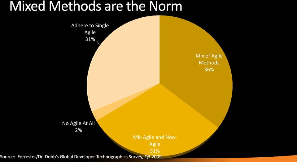 36% No Agile At All 2%
