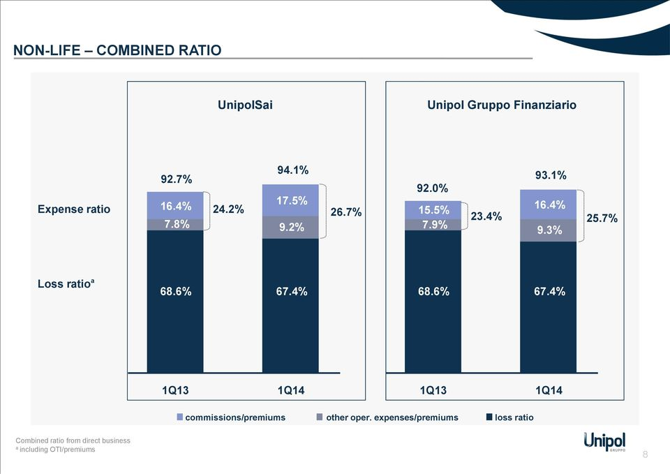 7% Loss ratio a 68.6% 67.4% 68.6% 67.4% 1Q13 1Q13 commissions/premiums other oper.
