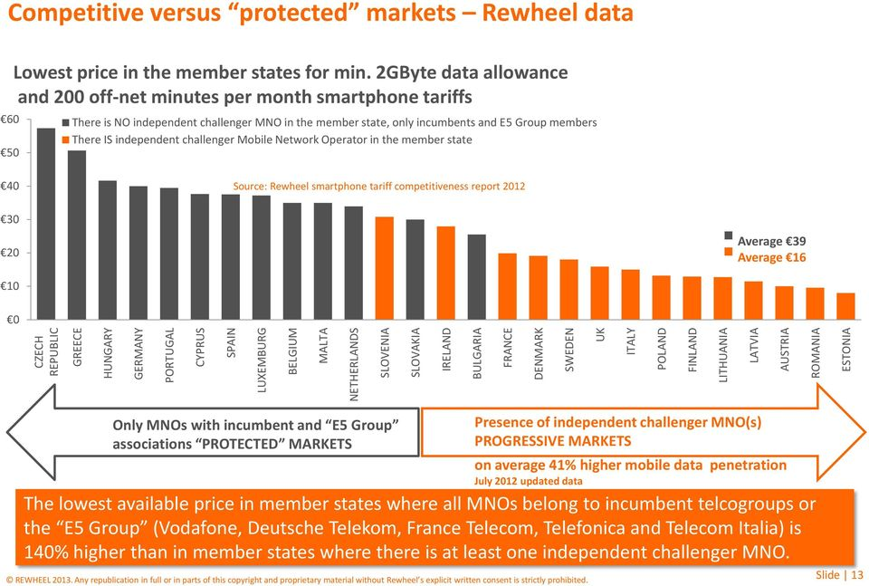 2GByte data allowance and 200 off-net minutes per month smartphone tariffs There is NO independent challenger MNO in the member state, only incumbents and E5 Group members There IS independent