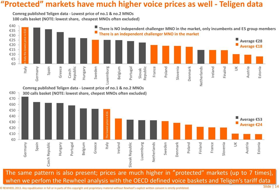 lowest price is 10 Protected markets have much higher voice prices as well - Teligen data Comreg published Teligen data - Lowest price of no.1 & no.
