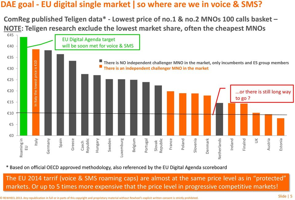 2 MNOs 100 calls basket NOTE: Teligen research exclude the lowest market share, often the cheapest MNOs 45 40 EU Digital Agenda target will be soon met for voice & SMS 35 30 There is NO independent