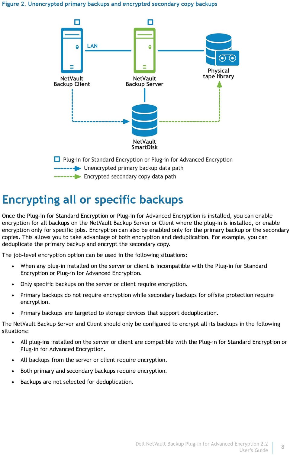 Unencrypted primary backup data path Encrypted secondary copy data path Encrypting all or specific backups Once the Plug-in for Standard Encryption or Plug-in for Advanced Encryption is installed,