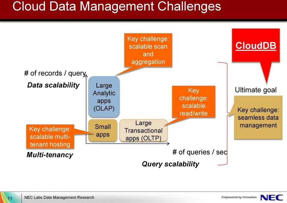 (OLAP) Small apps Large Transactional apps (OLTP) Key challenge: scalable read/write Query scalability