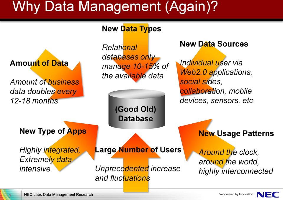 10-15% of the available data (Good Old) Database New Data Sources Individual user via Web2.