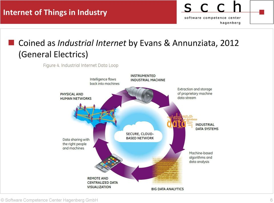 Industrial Internet by