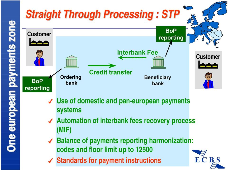 pan-european payments systems Automation of interbank fees recovery process (MIF) Balance