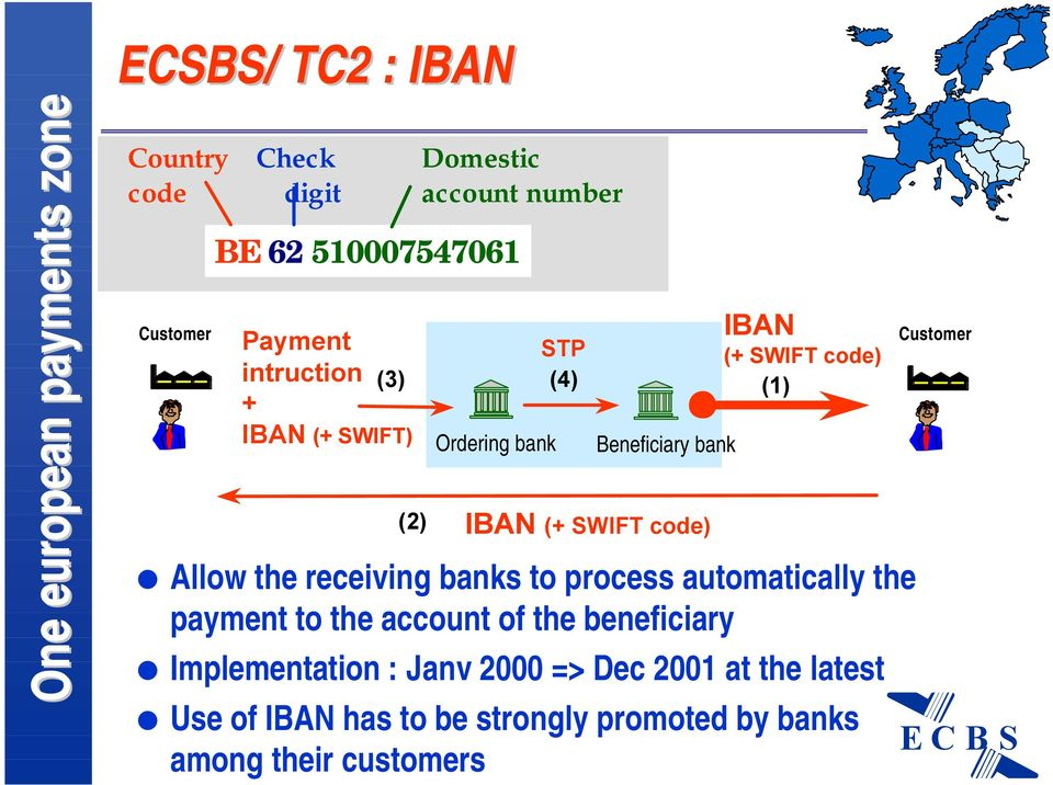 code) (1) Allow the receiving banks to process automatically the payment to the account of the beneficiary