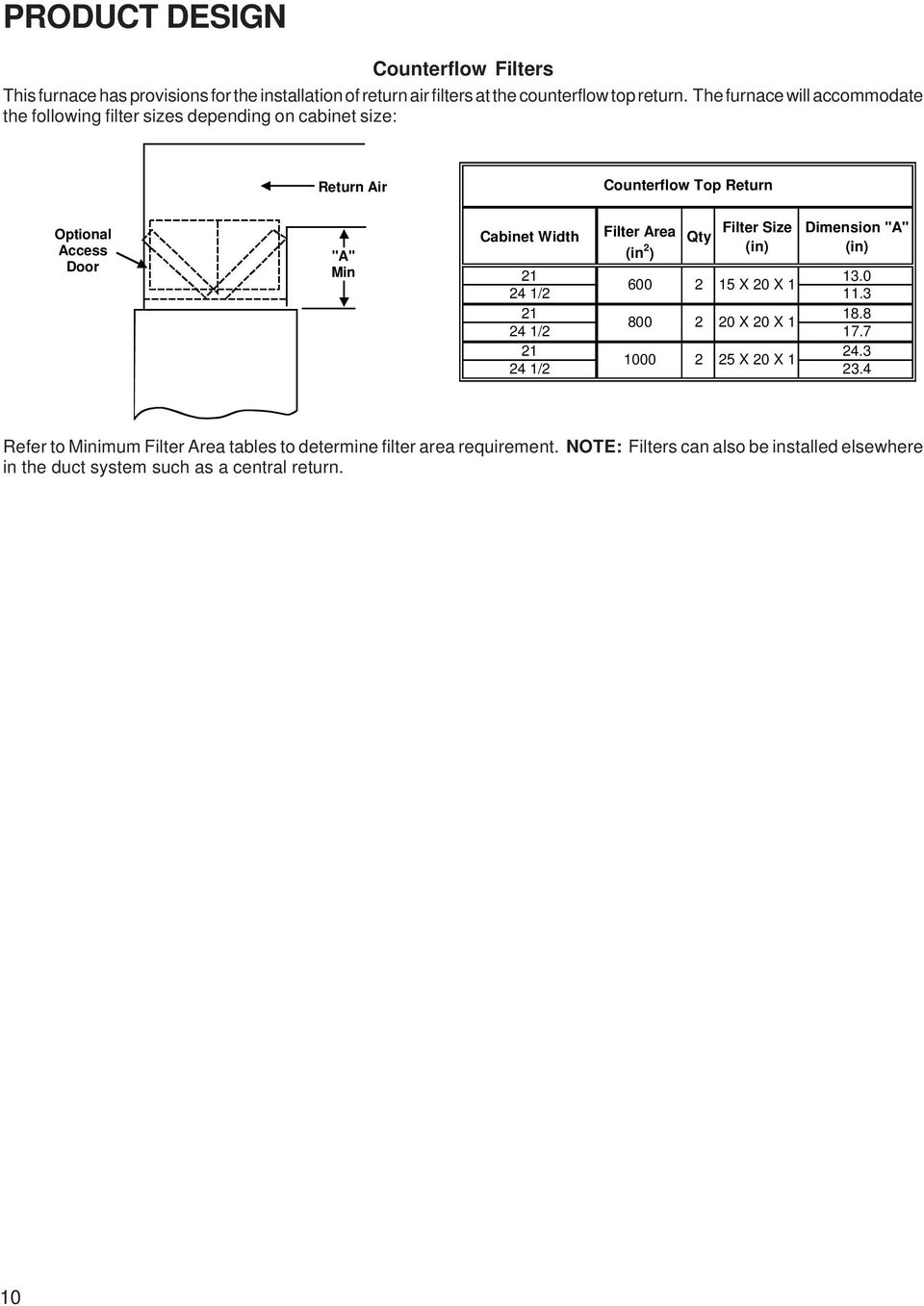"Filter Area Filter Size Dimension ""A"" Qty (in 2 ) (in) (in) 21 13.0 600 2 15 X 20 X 1 24 1/2 11.3 21 18.8 800 2 20 X 20 X 1 24 1/2 17.7 21 24."