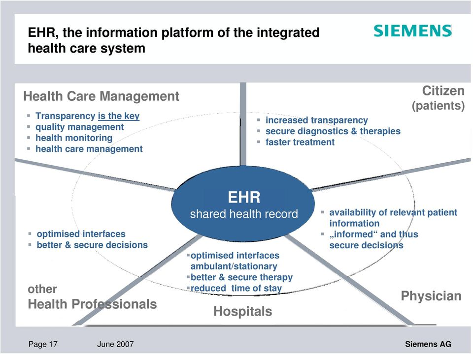 better & secure decisions other Health Professionals EHR shared health record optimised interfaces ambulant/stationary better & secure therapy