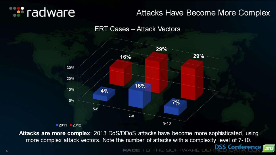 2013 DoS/DDoS attacks have become more sophisticated, using more complex