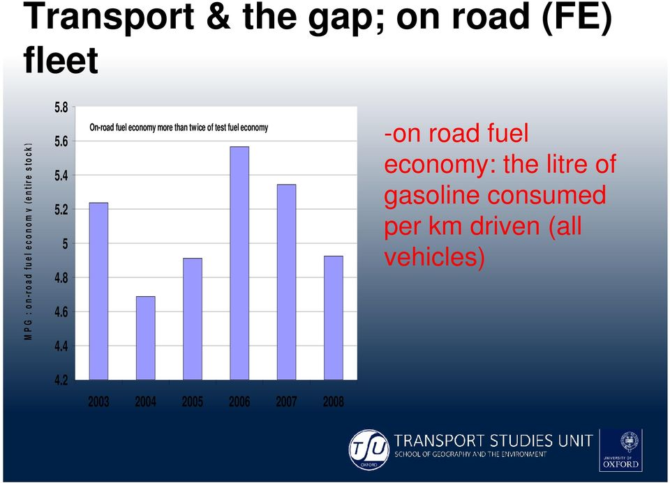 4 On-road fuel economy more than twice of test fuel economy -on road fuel