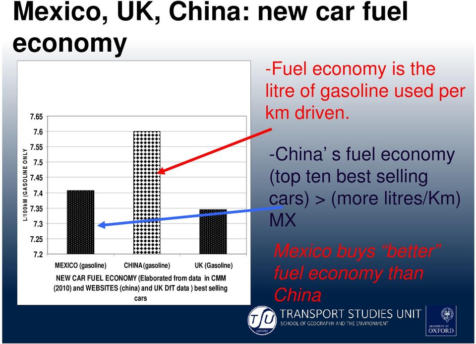 and WEBSITES (china) and UK DfT data ) best selling cars -Fuel economy is the litre of gasoline used per km driven.