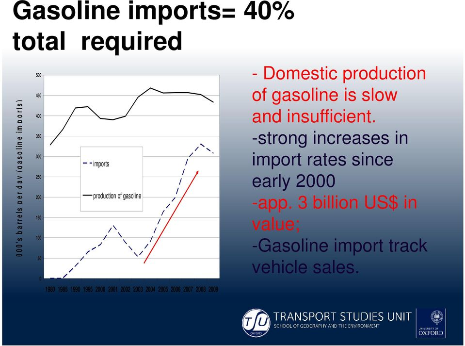 2003 2004 2005 2006 2007 2008 2009 - Domestic production of gasoline is slow and insufficient.