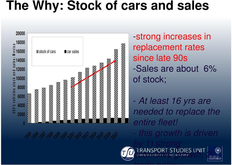 2004 2005 2006 2007 -strong increases in replacement rates since late 90s -Sales are about 6% of stock; - At least
