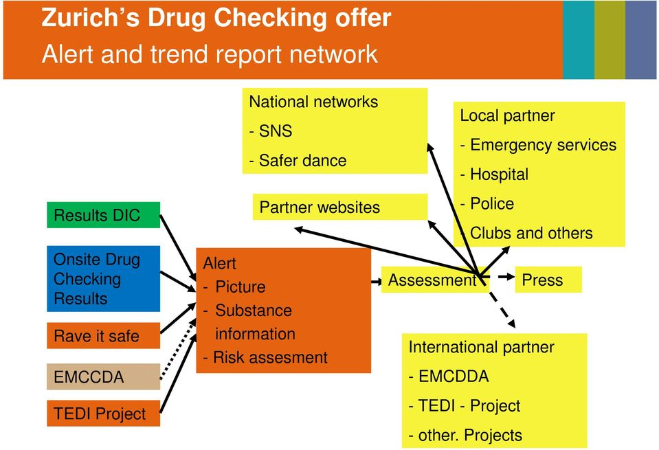 Picture - Substance information - Risk assesment Local partner - Emergency services - Hospital -