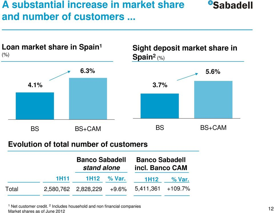 6% BS BS+CAM BS BS+CAM Evolution of total number of customers Banco Sabadell stand alone 1H11 1H12 % Var.